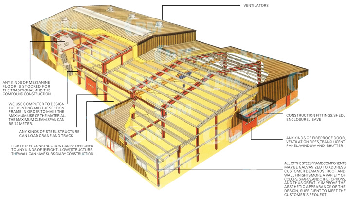 Industrial steel buildings shed blueprints