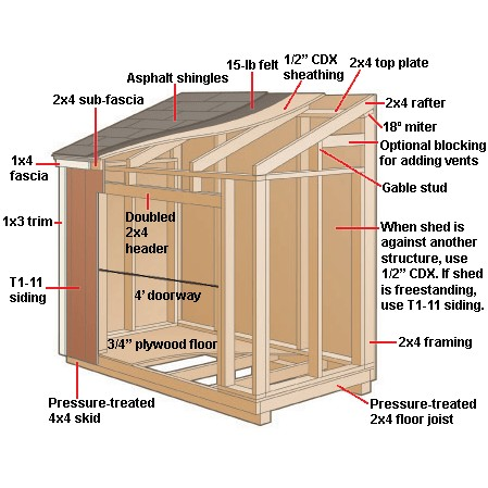 Small shed plans a diy kit is all you need to build your for Building a storage shed