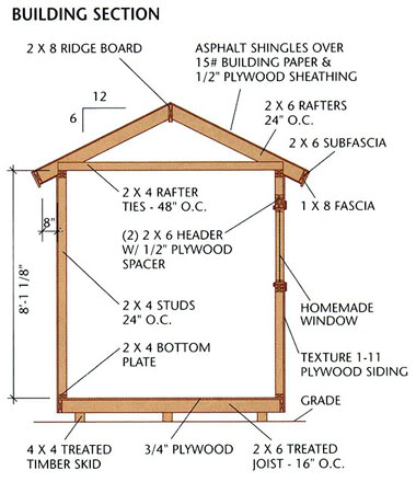 Shed blueprints wood storage sheds plans required for for Wood pole barn plans free
